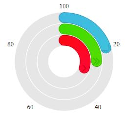 Chart js gauge