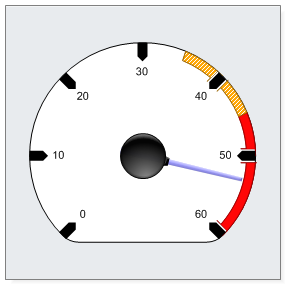 Gauge Chart and Dial Charts for ASP net by  net Charting