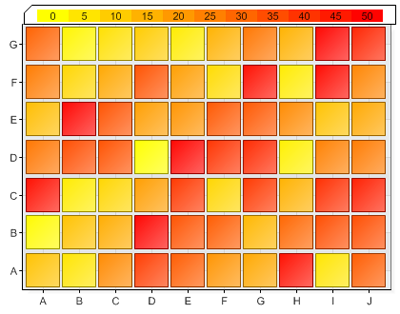 Simple Heatmap Charts With Equally Sized Sections Can Also Be Created In This Case The X And Y Axis Provide Positioning Data Shading Indicates